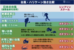 台風・ハリケーン比較